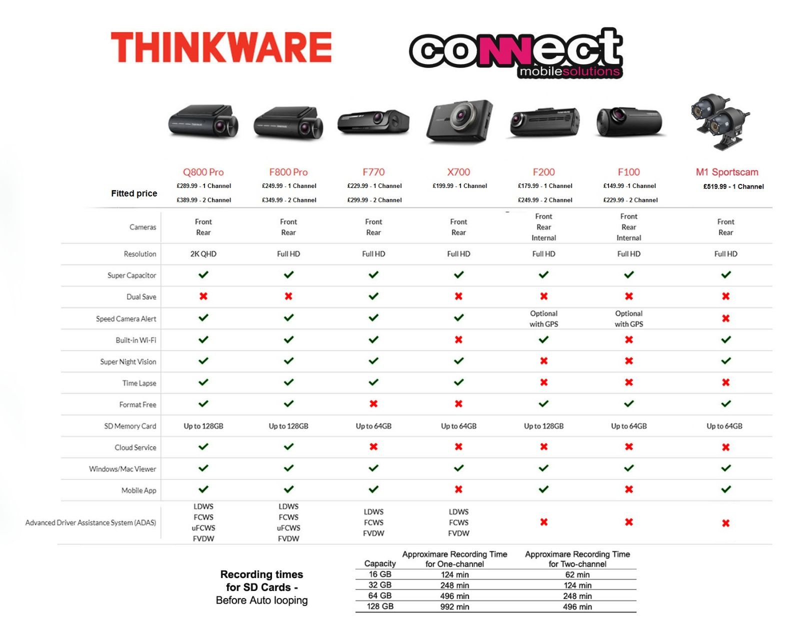 thinkware updated table