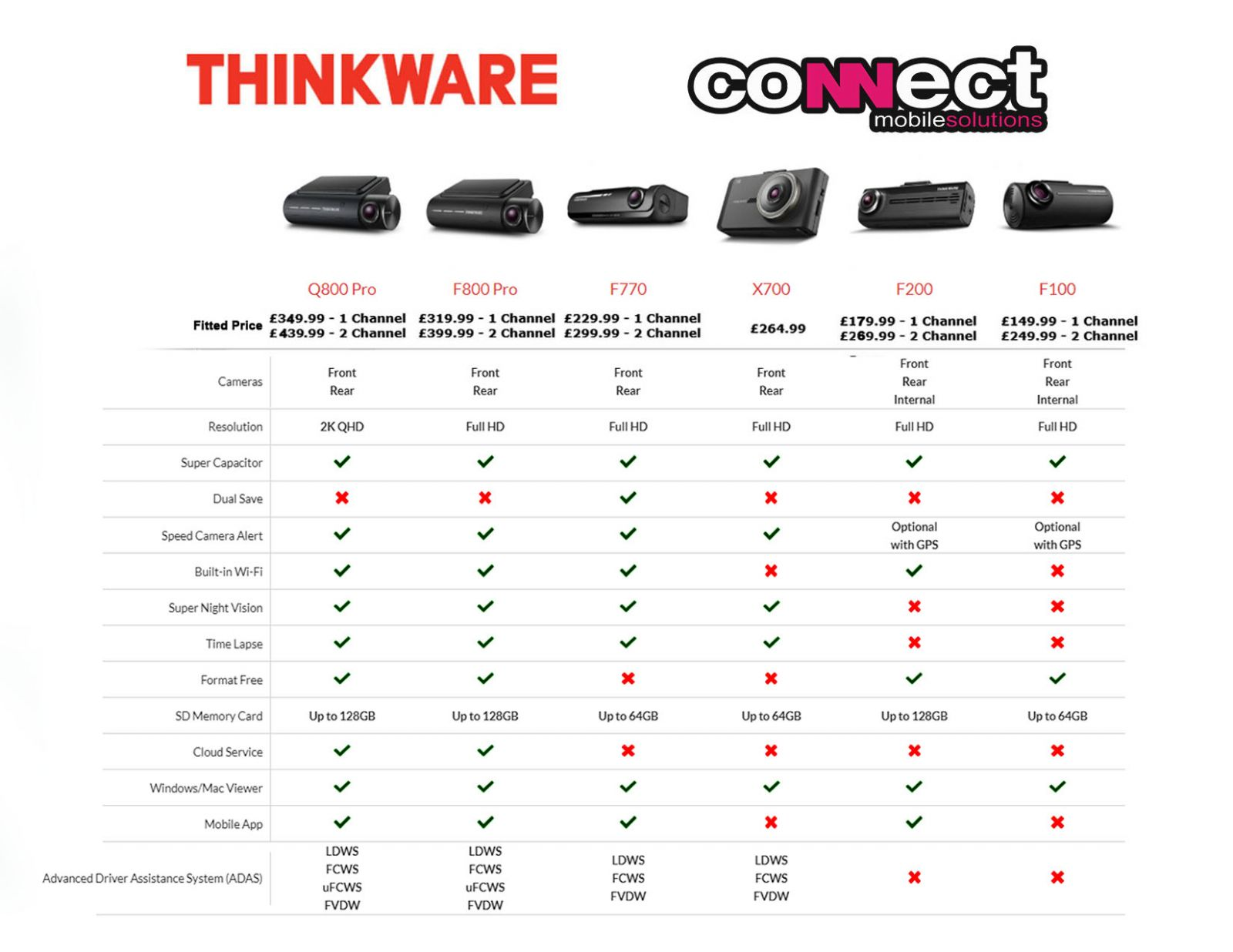 thinkware compare new dash cams